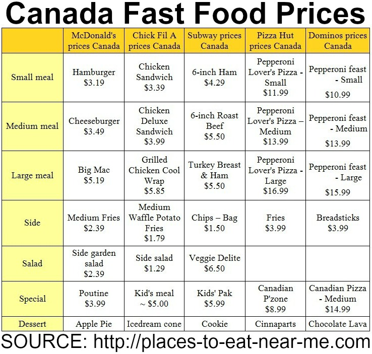 Canada fast food menu prices